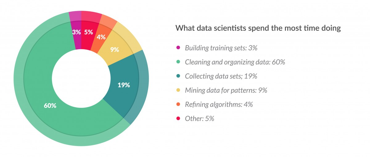 Time Spending Data Scientist